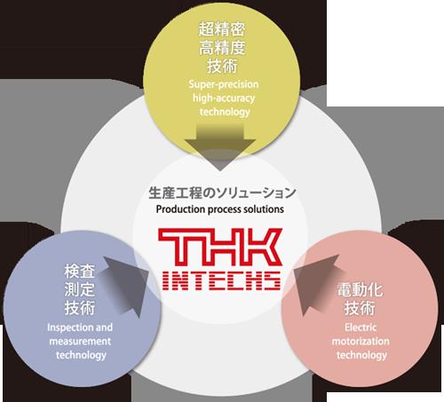THKインテックスの技術