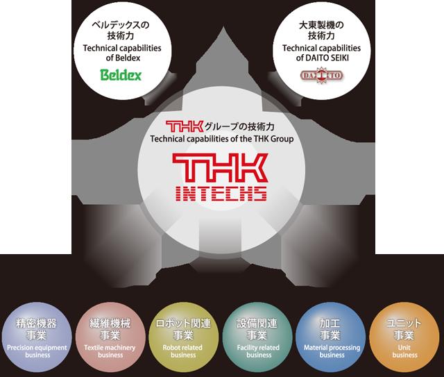THKインテックスの融合