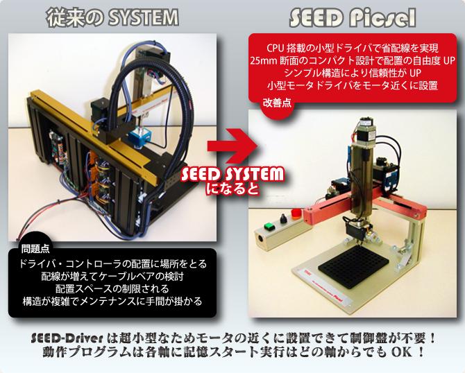 SEED-Driverは超小型なためモータの近くに設置できて制御盤が不要!動作プログラムは各軸に記憶スタート実行はどの軸からでもOK!